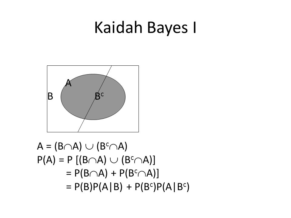 Kaidah Bayes I A B Bc A = (BA)  (BcA) P(A) = P [(BA)  (BcA)] = P(BA) + P(BcA)] = P(B)P(A|B) + P(Bc)P(A|Bc)